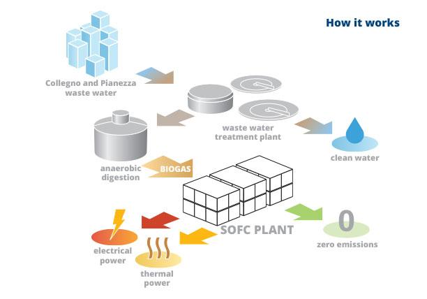 Demosofc, acceso il primo modulo dell'impianto che produce energia dalle acque reflue